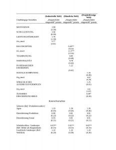 Tabelle 1: Regression zu Hypothese 1.1-1.3