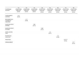 Tabelle 2: Regression zu Hypothese 2